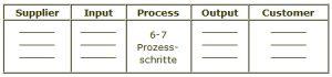 SIPOC-Tabellendarstellung